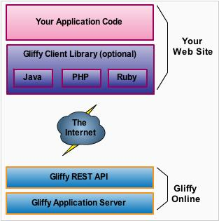 Gliffy unveils API for developers