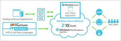 Windows Azure - available. Google Apps Store - soon.