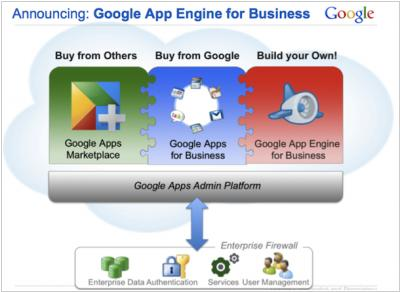 Google partners with VMWare to adopt GAE for Enterprise