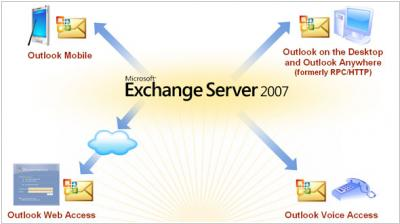 Microsoft Exchange 2007 bets on unified messaging