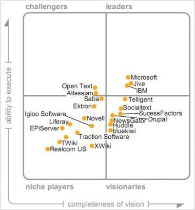 Gartner tries to sort out the Enterprise Social Software market: Sharepoint vs Jive