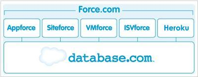 Force.com 2 - already 5 PaaS platfroms