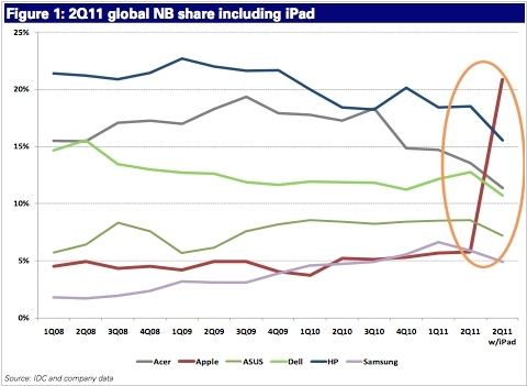 iPad vs laptops