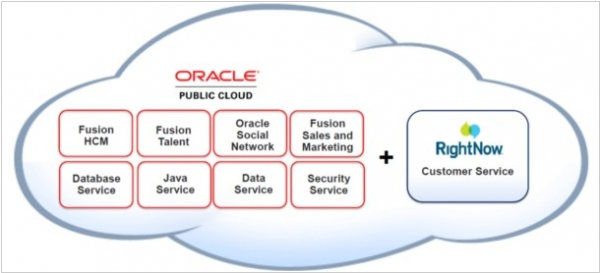 Oracle RightNow CRM
