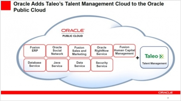 Oracle buys SaaS talent management system Taleo