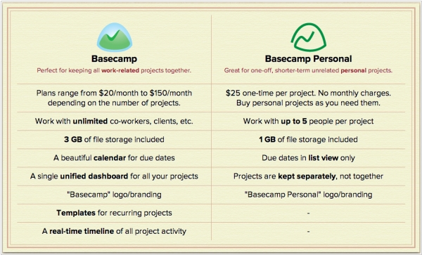 Basecamp Personal - SaaS with no monthly charges