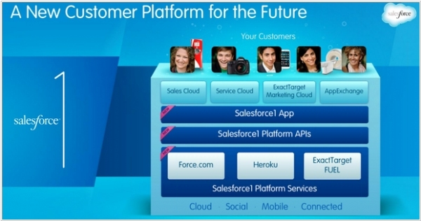 Salesforce 1 - really cool thing for your business