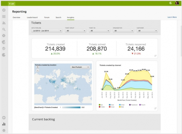 Zendesk adds business intelligence tool