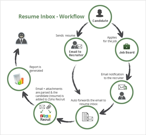 zoho people vs zoho recruit  the best talent management