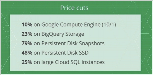 Google Cloud Platform slashes prices, adds containers, VPN support