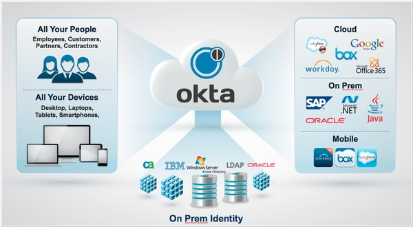 Identity management provider Okta gets $75M