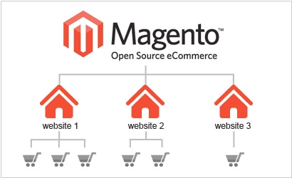 Magento scores $250M to grow its ecommerce platform