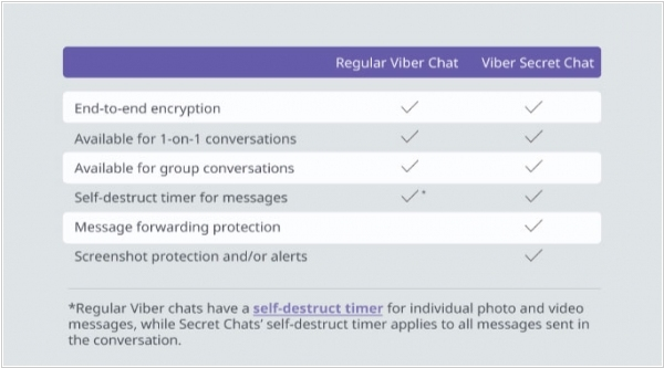Viber introduced secret chats with self-destructing messages