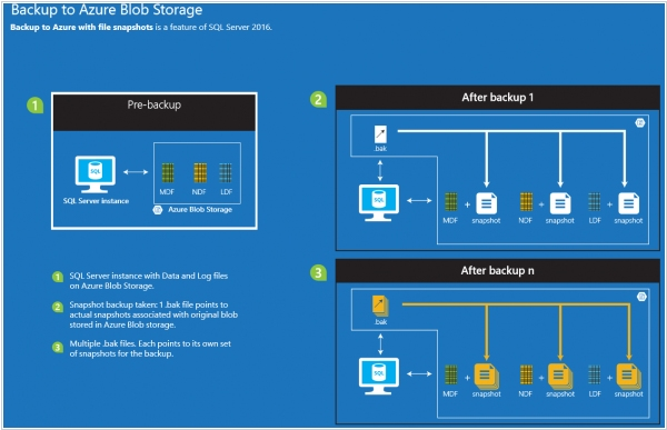 Microsoft launched new archival storage option for Azure