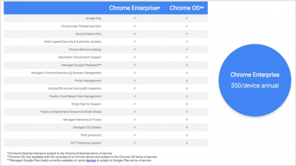 Google launched Chrome OS for Enterprise