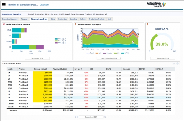Workday acquired financial modelling startup Adaptive Insights