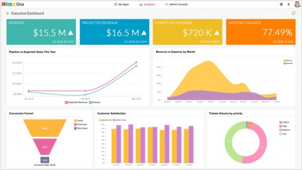 Zoho gets virtual assistant and analytics upgrades