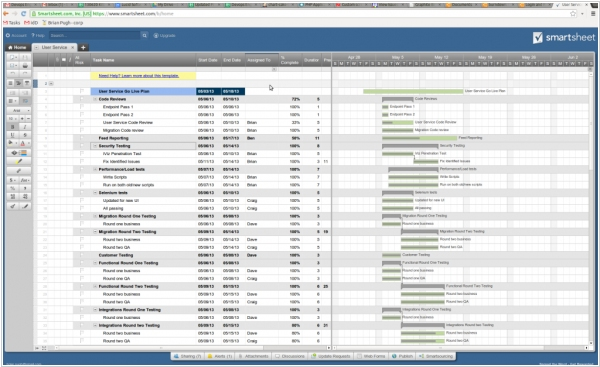 SmartSheet makes project tracking easy, and now it's free.
