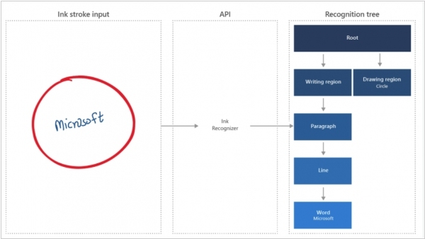 Microsoft launched cloud APIs for form and handwriting recognition